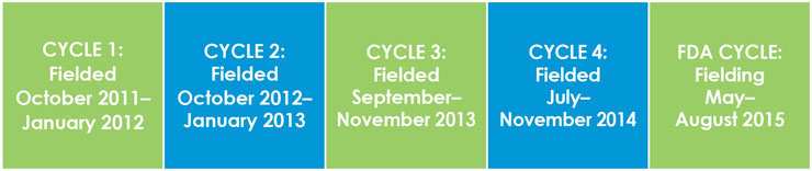 Cycle 1: Data Collection October 2011 - January 2012. Cycle 2: Data Collection October - January 2013. Cycle 3: Data Collection (tenative) September-November 2013. Cycle 4: Data Collection (tenative) July – September 2014. FDA Cycle: Data Collection (tenative) October 2014 - December 2014.