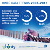 HINTS Data Trends 2003 - 2015