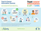 TITLE: American's Trust in Cancer Information Sources