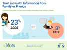 TITLE: American Trust in Health Information from family or friends