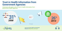 TITLE: American Trust in Health Information from Government Agencies