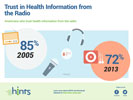 TITLE: American Trust in Health Information from the radio
